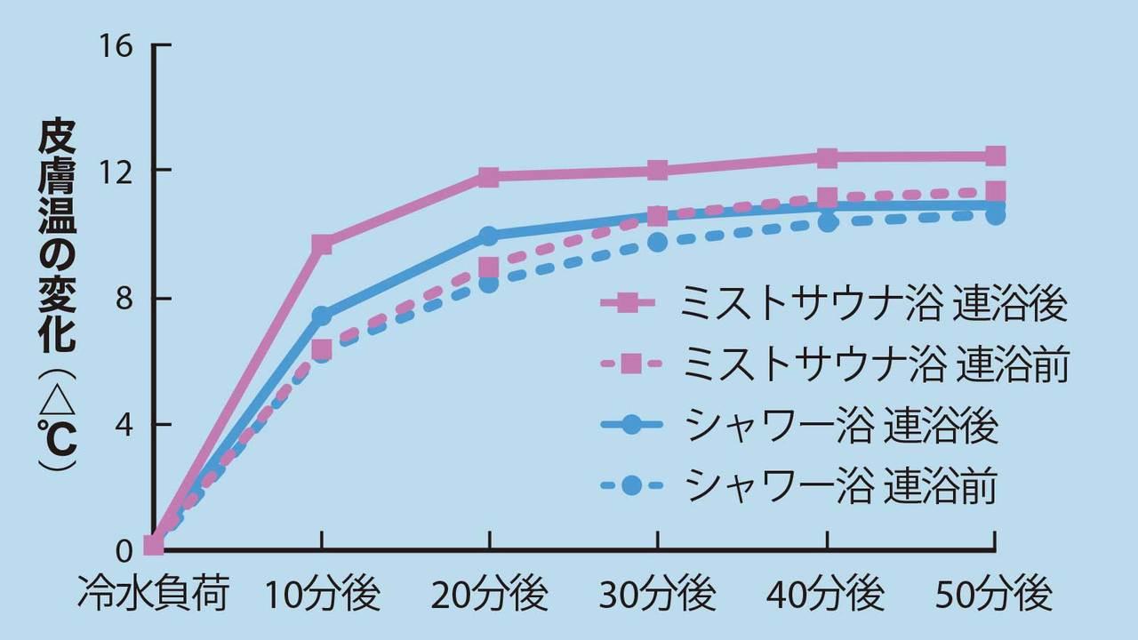 ミストサウナ浴を行う8人とシャワー浴を行う8人に分けて比較したデータ