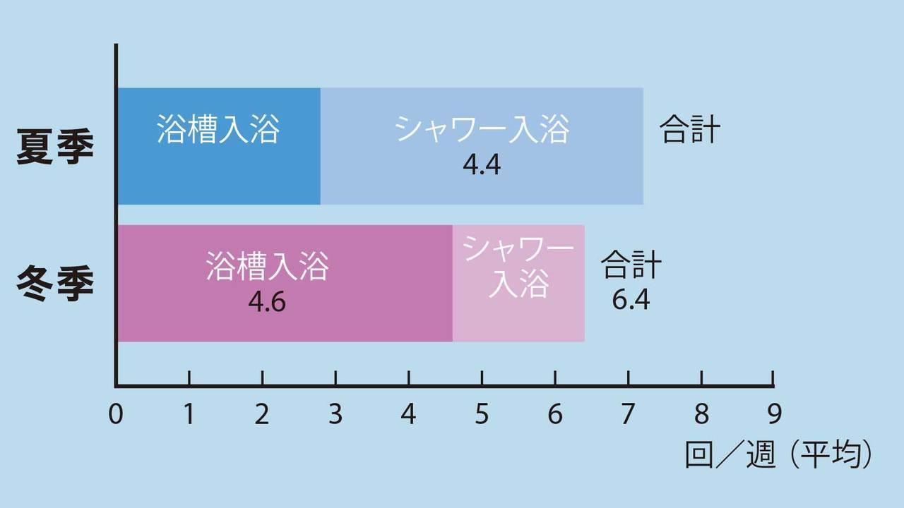 夏に浴槽入浴をする人の割合
