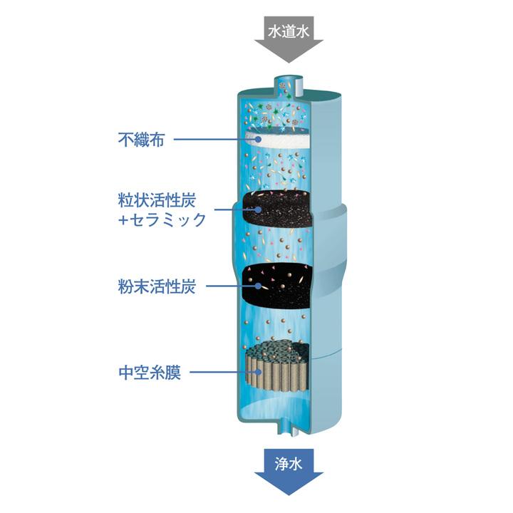 カートリッジには吸着性能の高いセラミック入り活性炭に、不織布や中空糸膜を組み合わせた4層のフィルターが組み合わされている。
