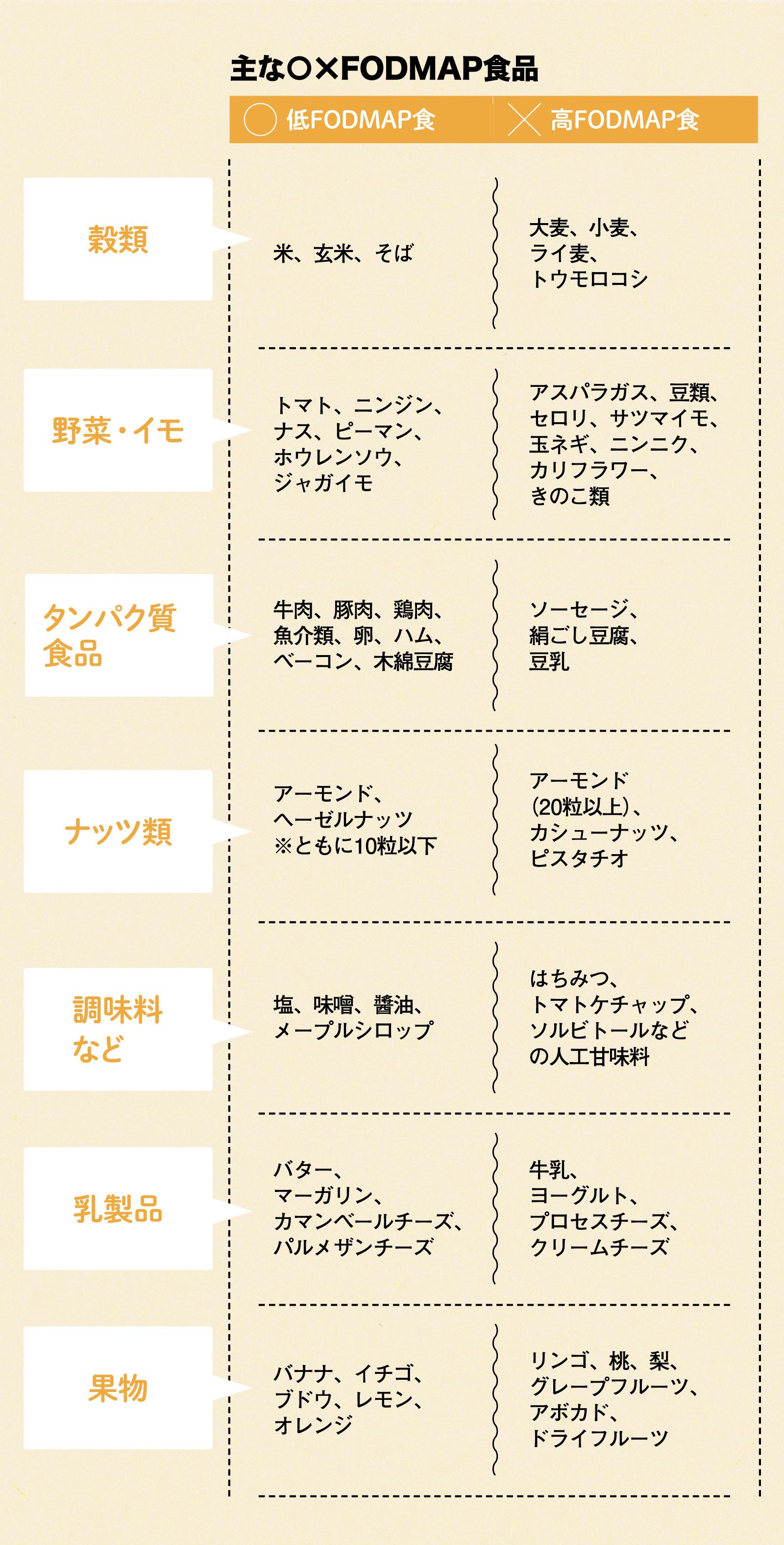 主なFODMAP食品リスト