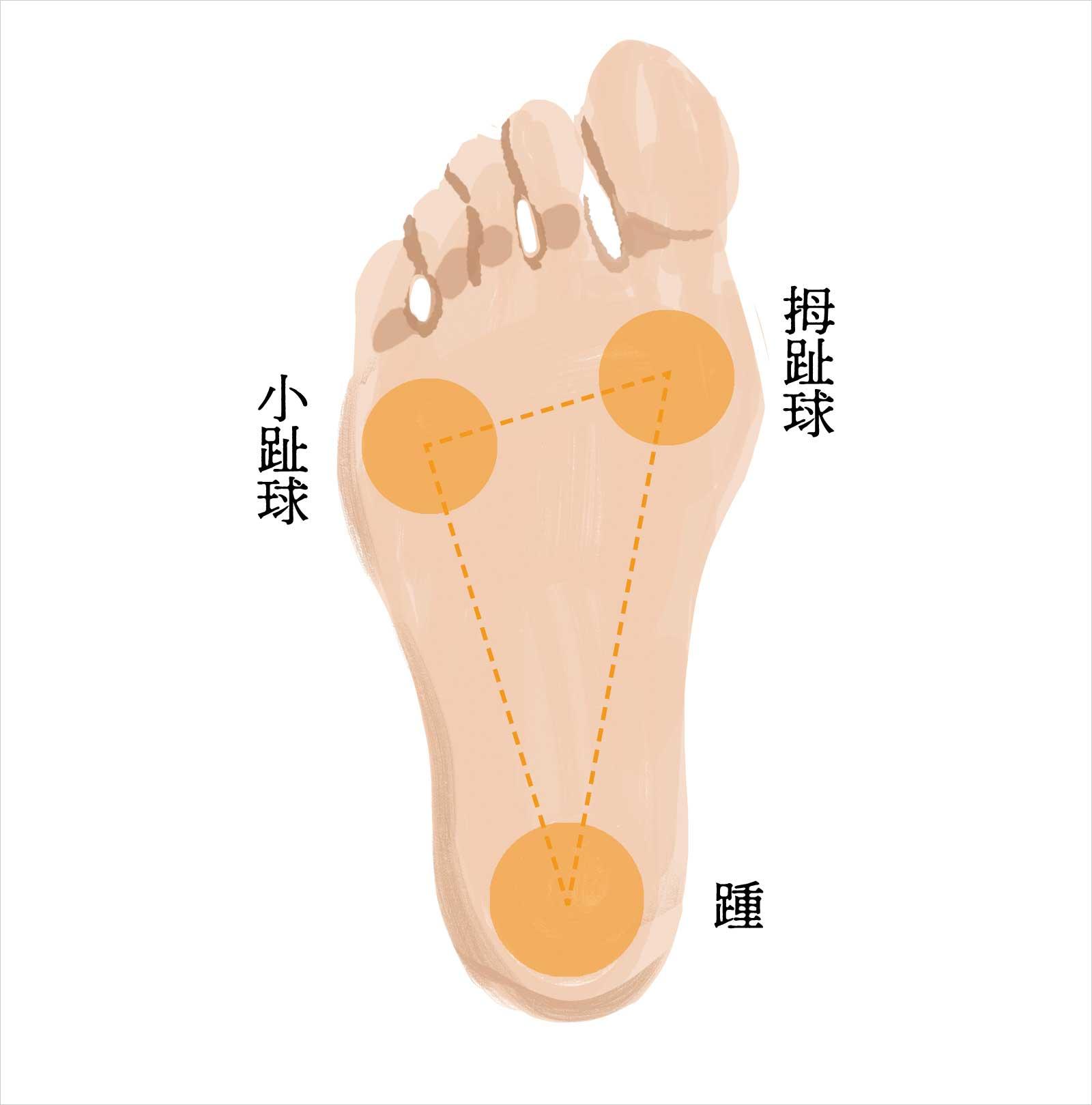 もうひとつの軸は足の裏にあり?