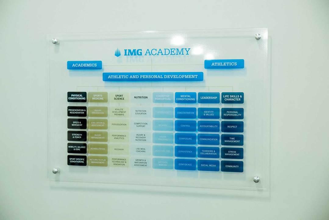 IMGアカデミーの方針や各トレーナーたちの役割を視覚化したボード。
