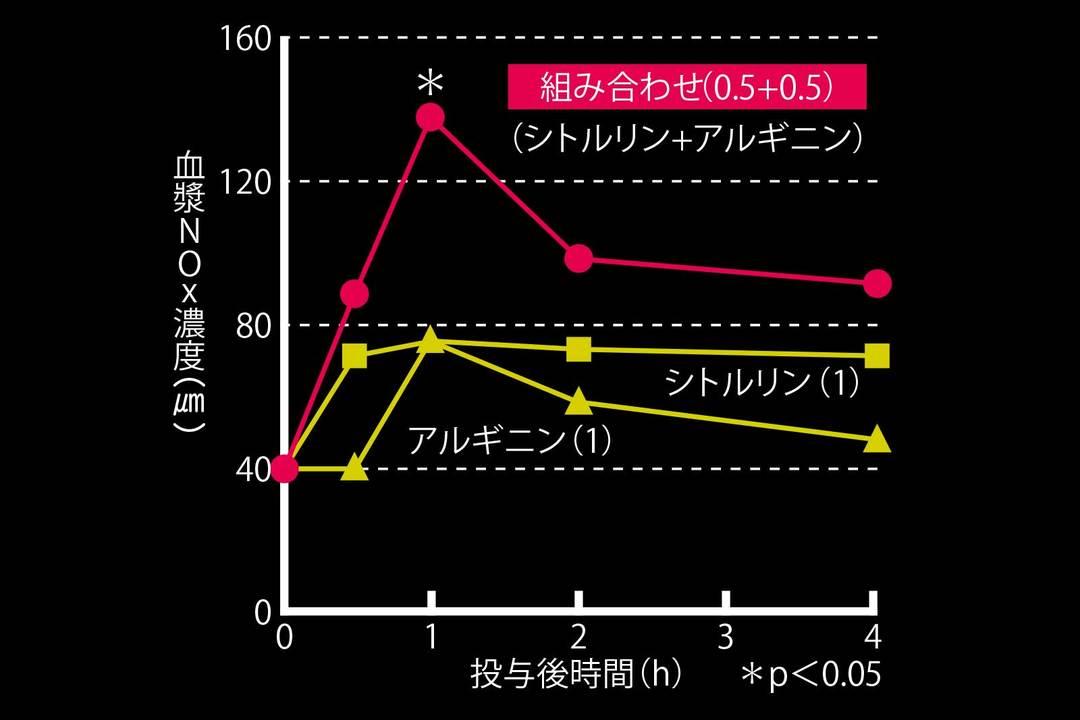 「シトルリン+アルギニンによる相乗的なNO産生」のグラフ