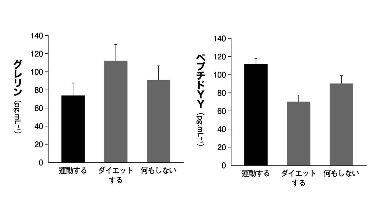 同じカロリーを食事制限で減らした群と運動で消費した群で比較したもの
