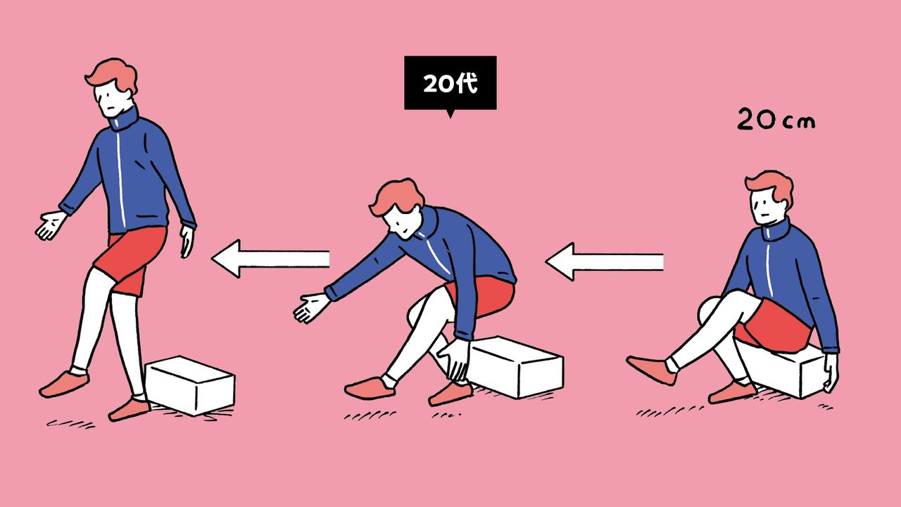 ランナーを目指すなら、高さ20cmの台に坐った状態で左右両脚とも片脚立ちできるべき。20代相当だ。