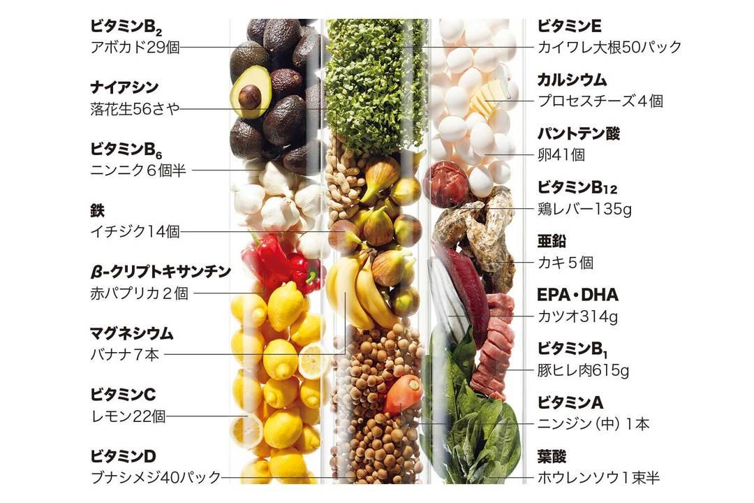 《ライフパック ナノ プラス》1日2パックなら、これだけの栄養成分が補給できる!