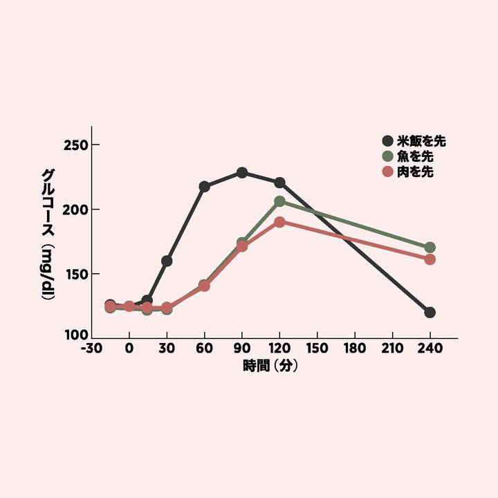 肉、魚、米を先に食べた時の血糖値の変化