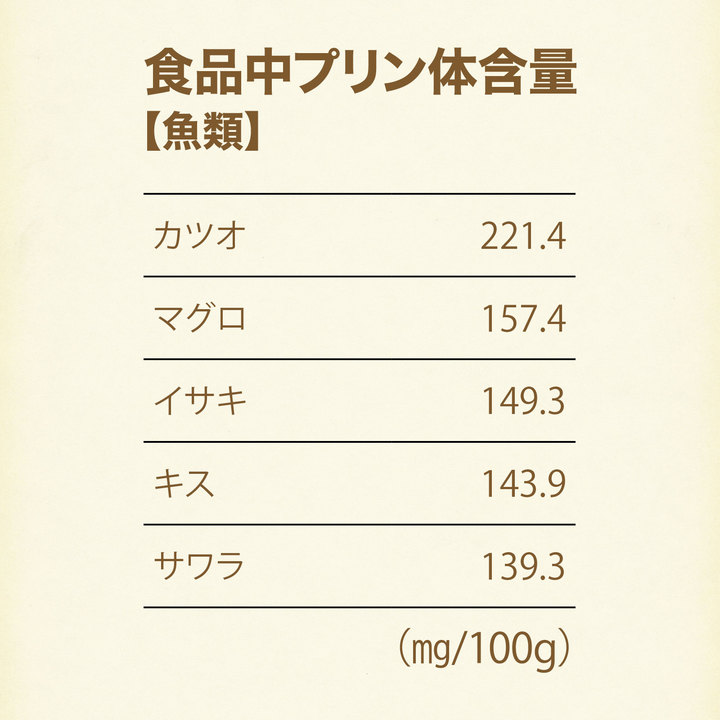 食品中プリン体含量【魚類】