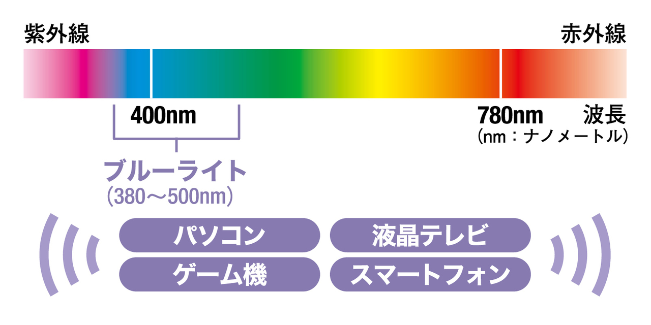 強い可視光線ブルーライトとは?