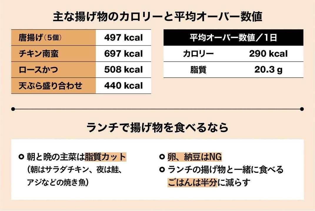 揚げ物の平均オーバー数値とリカバリー法